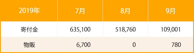 2019年_収入票